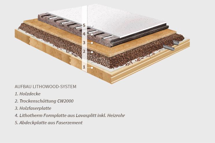 Fußbodenheizung Lithotherm